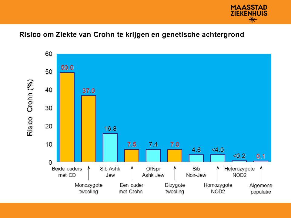 50.0 37.0 16.8 7.5 7.4 7.0 4.6<4.0 <0.2 0.1 Risico om Ziekte van Crohn te krijgen en genetische achtergrond Risico Crohn (%) Beide ouders met CD 0 60