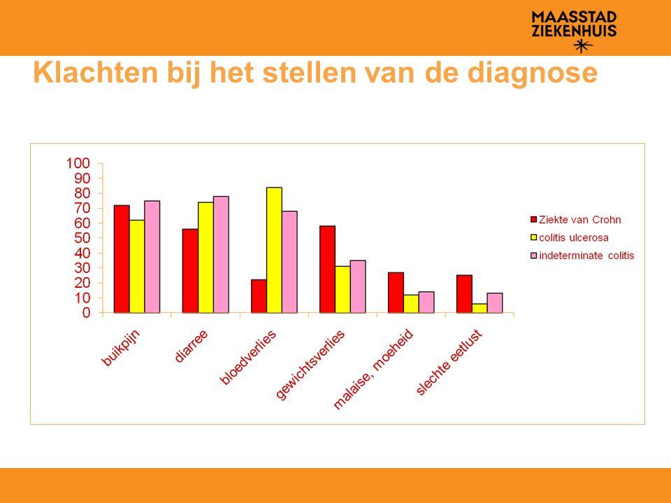 IBD bij kinderen: leeftijd bij diagnose ESPGHAN IBD working group: Eurokids 2004-2009