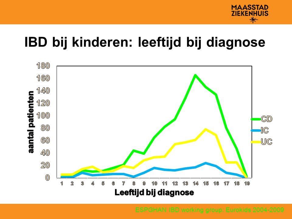 Leeftijdspecifieke incidentie Netherland (1999-2002)  clinical report AND PALGA database van der Zaag-Loonen et al.