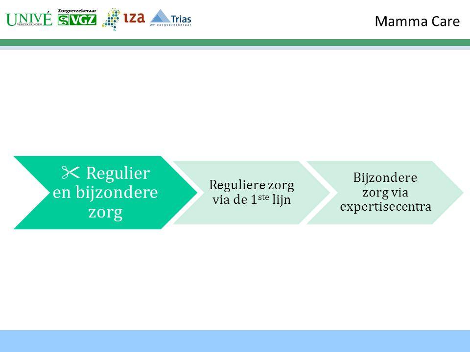 Mamma Care  Regulier en bijzondere zorg Reguliere zorg via de 1 ste lijn Bijzondere zorg via expertisecentra
