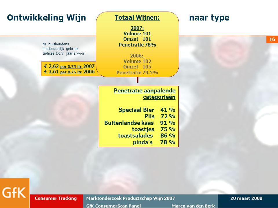 20 maart 2008Marktonderzoek Productschap Wijn 2007 GfK ConsumerScan Panel Marco van den Berk Consumer Tracking 16 € 2,62 per 0.75 ltr 2007 € 2,61 per