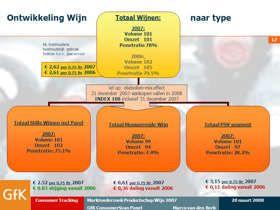 20 maart 2008Marktonderzoek Productschap Wijn 2007 GfK ConsumerScan Panel Marco van den Berk Consumer Tracking 17 € 2,62 per 0.75 ltr 2007 € 2,61 per