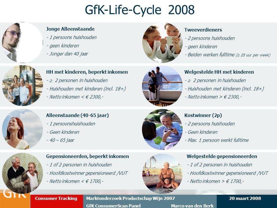 20 maart 2008Marktonderzoek Productschap Wijn 2007 GfK ConsumerScan Panel Marco van den Berk Consumer Tracking 20 Tweeverdieners - 2 persoons huishoud