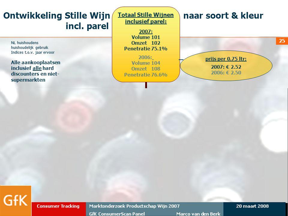 20 maart 2008Marktonderzoek Productschap Wijn 2007 GfK ConsumerScan Panel Marco van den Berk Consumer Tracking 25 NL huishoudens huishoudelijk gebruik
