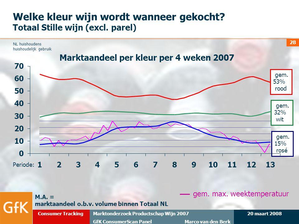 20 maart 2008Marktonderzoek Productschap Wijn 2007 GfK ConsumerScan Panel Marco van den Berk Consumer Tracking 28 Welke kleur wijn wordt wanneer gekoc
