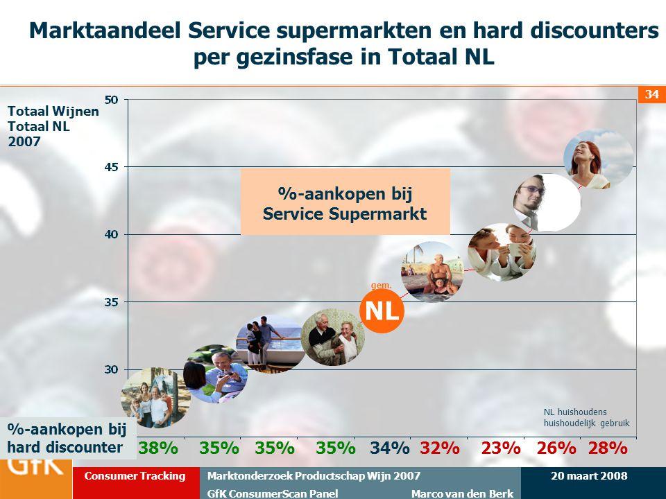 20 maart 2008Marktonderzoek Productschap Wijn 2007 GfK ConsumerScan Panel Marco van den Berk Consumer Tracking 34 Marktaandeel Service supermarkten en