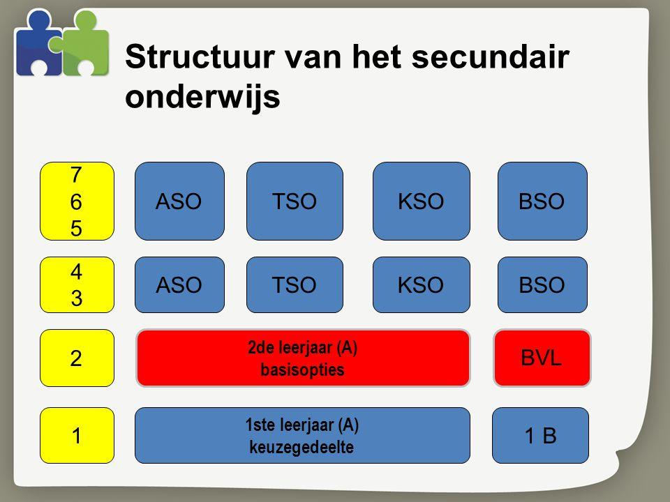 Structuur van het secundair onderwijs ASOTSOKSOBSO 4343 2de leerjaar (A) basisopties 2 BVL 1ste leerjaar (A) keuzegedeelte 11 B 765765 ASOTSOKSOBSO