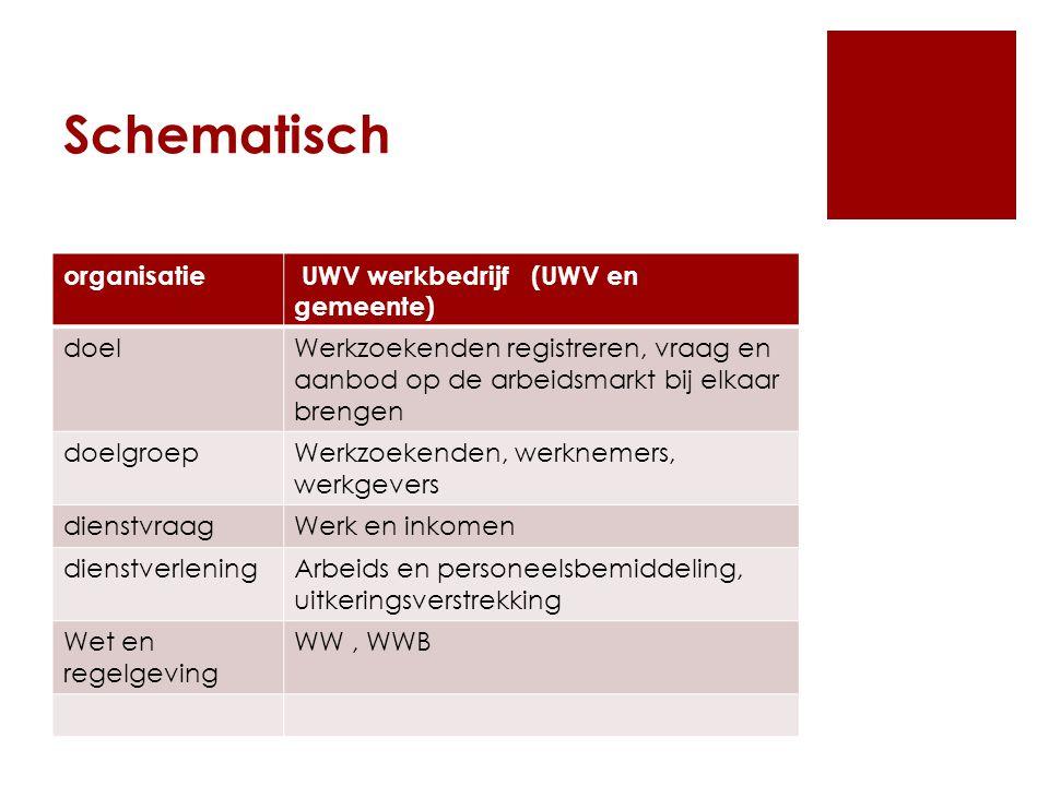 Schematisch organisatie UWV werkbedrijf (UWV en gemeente) doelWerkzoekenden registreren, vraag en aanbod op de arbeidsmarkt bij elkaar brengen doelgro