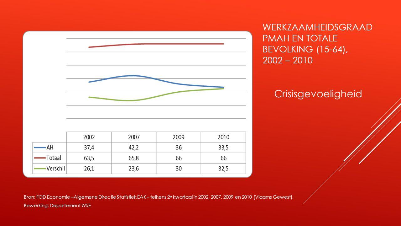 WERKZAAMHEIDSGRAAD PMAH EN TOTALE BEVOLKING (15-64), 2002 – 2010 Crisisgevoeligheid Bron: FOD Economie –Algemene Directie Statistiek EAK – telkens 2 e kwartaal in 2002, 2007, 2009 en 2010 (Vlaams Gewest).