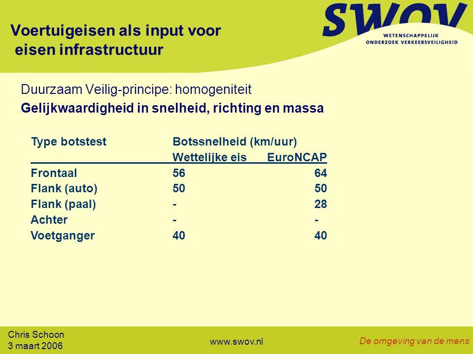 Chris Schoon 3 maart 2006 De omgeving van de mens www.swov.nl Voertuigeisen als input voor eisen infrastructuur Duurzaam Veilig-principe: homogeniteit Gelijkwaardigheid in snelheid, richting en massa Type botstestBotssnelheid (km/uur) Wettelijke eisEuroNCAP Frontaal5664 Flank (auto)5050 Flank (paal)-28 Achter-- Voetganger4040