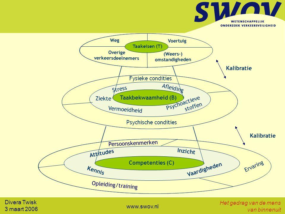 Divera Twisk 3 maart 2006 Het gedrag van de mens van binnenuit www.swov.nl Vind de balans: statusonderkenning