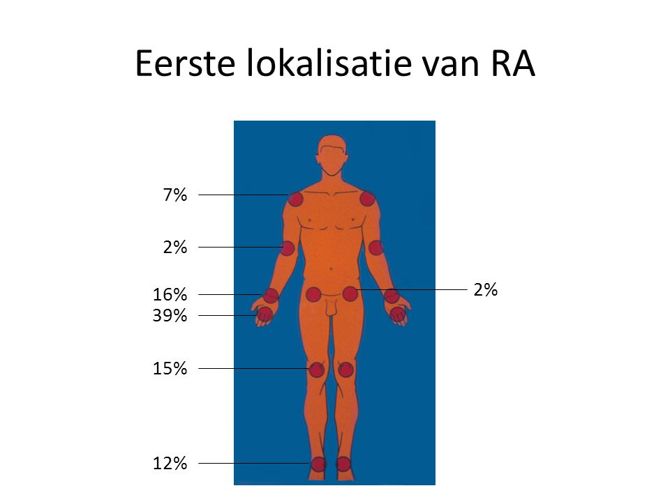 v.r.l. Borgloon 25-10-2004 7% 2% 16% 39% 15% 12% 2% Eerste lokalisatie van RA