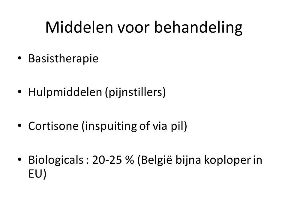 Middelen voor behandeling Basistherapie Hulpmiddelen (pijnstillers) Cortisone (inspuiting of via pil) Biologicals : 20-25 % (België bijna koploper in