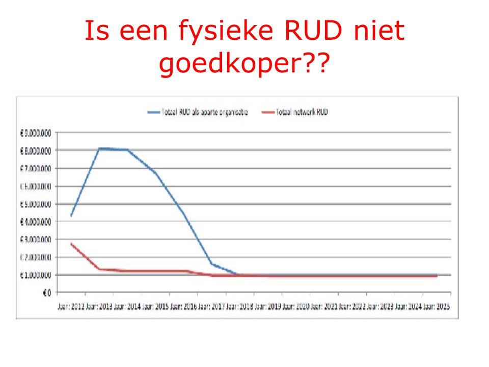 Is een fysieke RUD niet goedkoper??