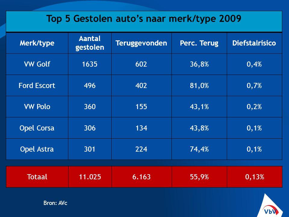Top 5 Gestolen auto's naar merk/type 2009 Merk/type Aantal gestolen TeruggevondenPerc. TerugDiefstalrisico VW Golf163560236,8%0,4% Ford Escort49640281
