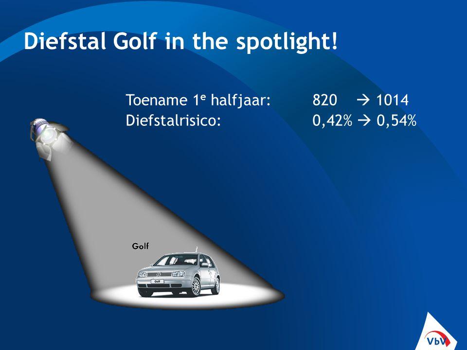 Diefstal Golf in the spotlight! Toename 1 e halfjaar:820  1014 Diefstalrisico: 0,42%  0,54%