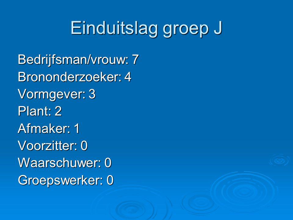 Einduitslag groep J Bedrijfsman/vrouw: 7 Brononderzoeker: 4 Vormgever: 3 Plant: 2 Afmaker: 1 Voorzitter: 0 Waarschuwer: 0 Groepswerker: 0