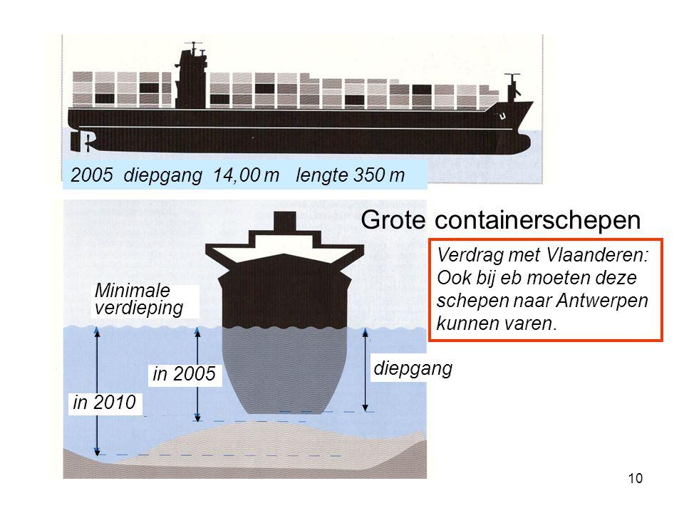 10 2005 diepgang 14,00 m lengte 350 m Minimale verdieping diepgang in 2005 in 2010 Grote containerschepen Verdrag met Vlaanderen: Ook bij eb moeten de