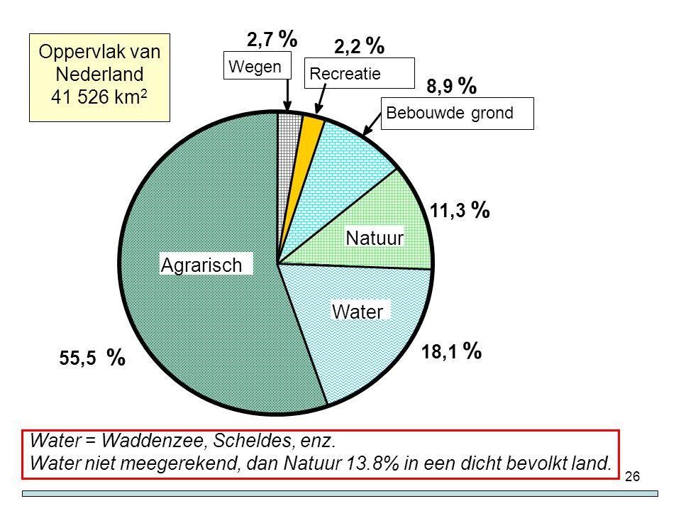 26 Natuur Water Agrarisch Recreatie 2,2 % 11,3 % 18,1 % 55,5 % Oppervlak van Nederland 41 526 km 2 2,7 % Wegen 8,9 % Bebouwde grond Water = Waddenzee,
