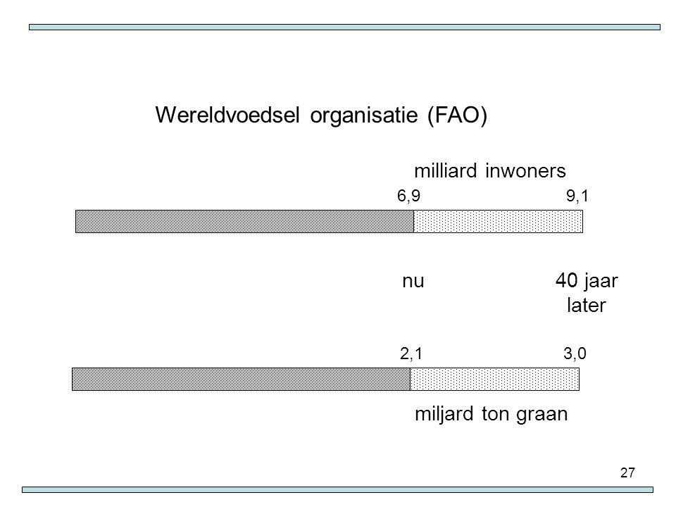 27 2,13,0 Wereldvoedsel organisatie (FAO) milliard inwoners 6,99,1 nu40 jaar later miljard ton graan
