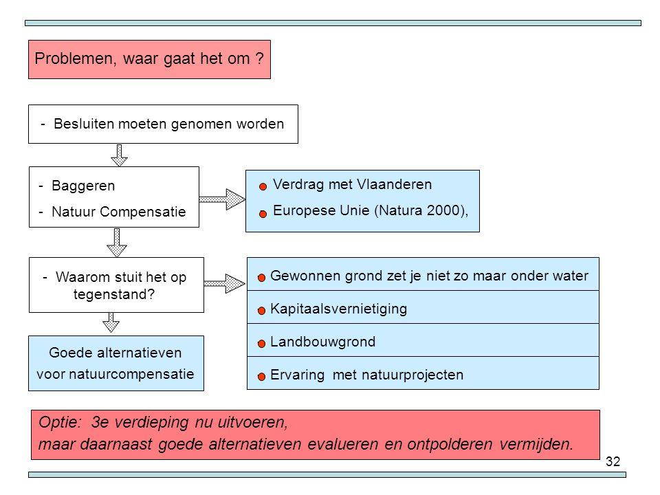 32 Optie: 3e verdieping nu uitvoeren, maar daarnaast goede alternatieven evalueren en ontpolderen vermijden. - Verdrag met Vlaanderen - Europese Unie