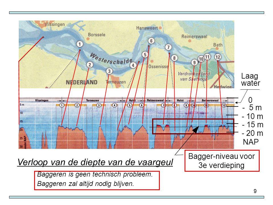 9 Verloop van de diepte van de vaargeul 0 - 5 m - 10 m - 15 m - 20 m NAP Laag water Bagger-niveau voor 3e verdieping Baggeren is geen technisch proble