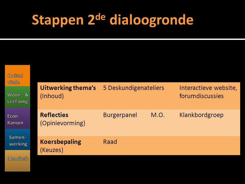 Uitwerking thema's (Inhoud) 5 Deskundigenateliers Interactieve website, forumdiscussies Relecties (Opinievorming) Burgerpanel M.O.