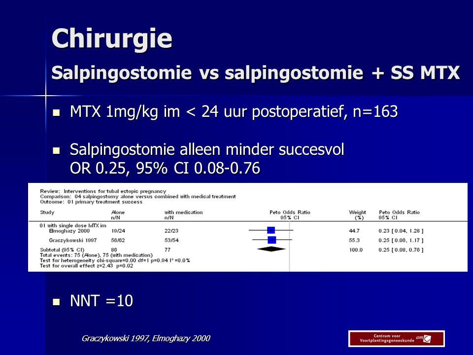 Chirurgie Salpingostomie vs salpingostomie + SS MTX MTX 1mg/kg im < 24 uur postoperatief, n=163 MTX 1mg/kg im < 24 uur postoperatief, n=163 Salpingostomie alleen minder succesvol Salpingostomie alleen minder succesvol OR 0.25, 95% CI 0.08-0.76 NNT =10 NNT =10 Graczykowski 1997, Elmoghazy 2000