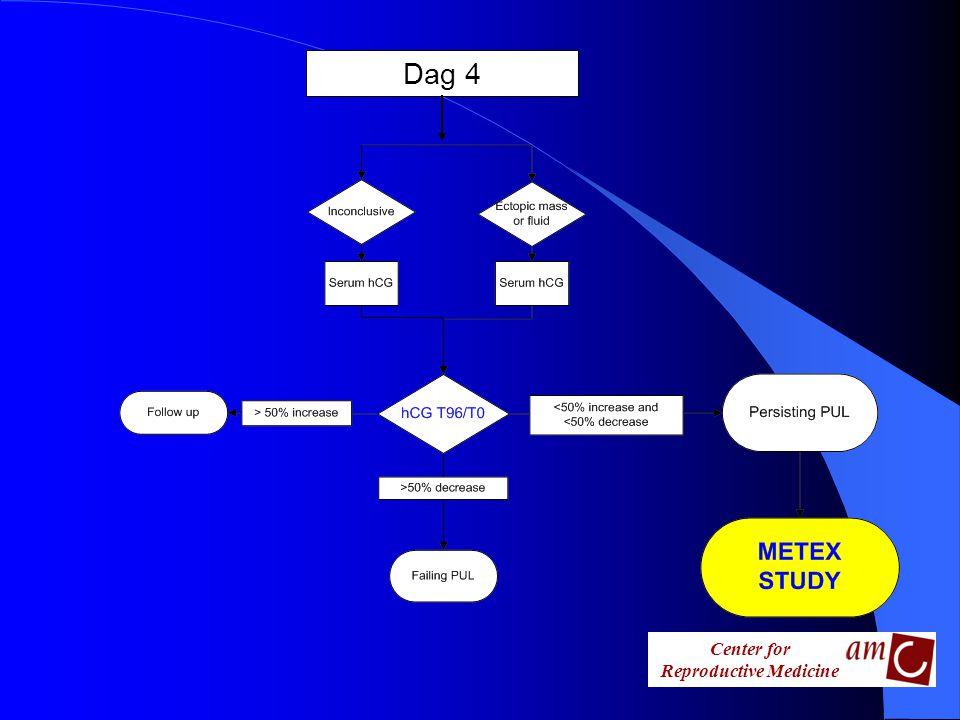 Center for Reproductive Medicine Praktijk l Identificeer de METEX patiënt l METEX/ESEP koffer op poli GYN/CVV –Patiënten informatie en informed consent –CRF –Kwaliteit van Leven vragenlijsten l www.metexstudy.nl www.metexstudy.nl