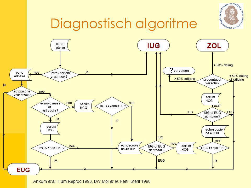 ja < 50% daling of stijging EUG ectopische vruchtzak? echo adnexa intra-uteriene vruchtzak? nee ja echo uterus nee serum HCG ja HCG >2000 IU/L ? nee j