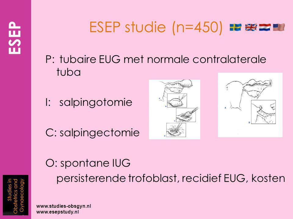 P: tubaire EUG met normale contralaterale tuba I: salpingotomie C: salpingectomie O: spontane IUG persisterende trofoblast, recidief EUG, kosten ESEP studie (n=450) www.studies-obsgyn.nl www.esepstudy.nl ESEP
