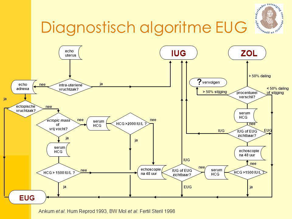  IUG  EUG  Ectopische ring (DZ en/of HA)  Ectopische massa/vrij vocht + serum hCG > 1,500 IU/l  ZOL + serum hCG > 2,000 IU/l  Ectopische massa/vrij vocht + hCG < 1,500 IU/l  ZOL + hCG < 2,000 IU/l Resultaat algoritme