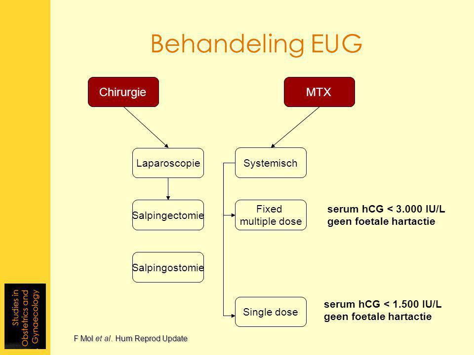 Behandeling EUG Chirurgie Laparoscopie MTX Fixed multiple dose Single dose Systemisch Salpingectomie Salpingostomie serum hCG < 3.000 IU/L geen foetale hartactie serum hCG < 1.500 IU/L geen foetale hartactie F Mol.