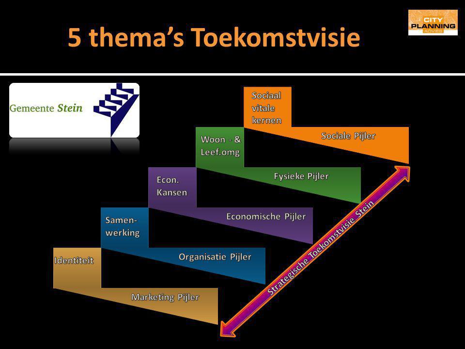 5 thema's Toekomstvisie