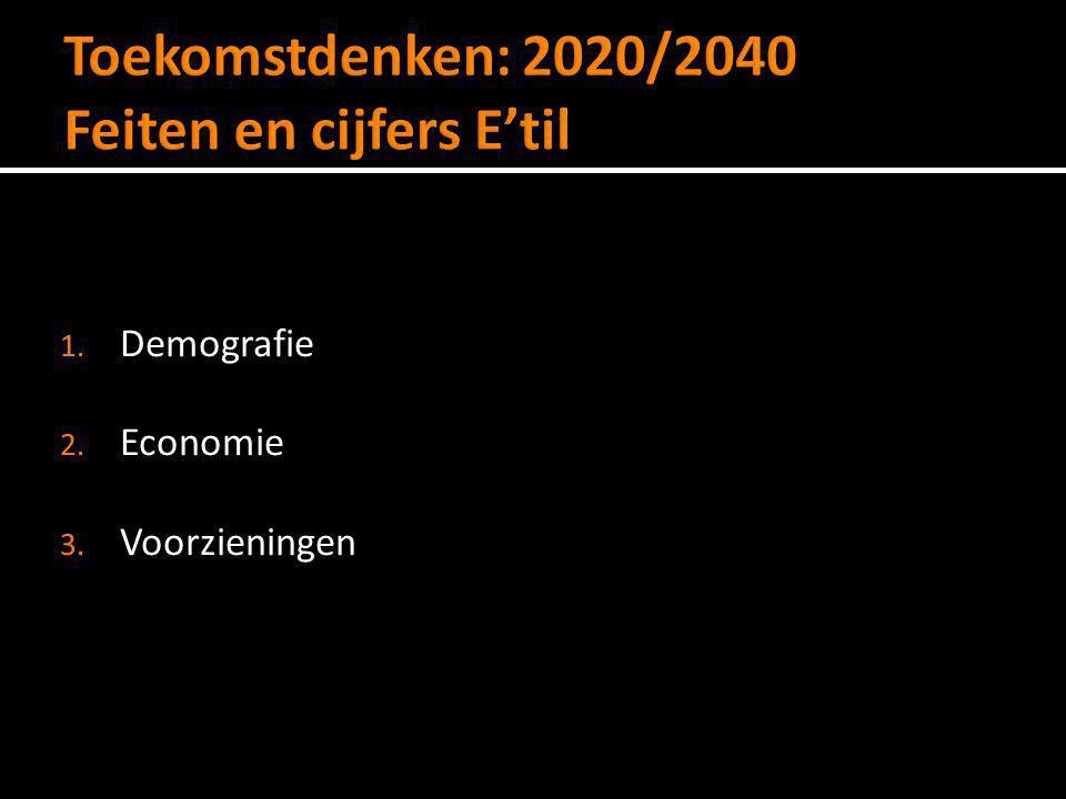 Bevolkingsdaling van 24% in 2040 = 6000 inwoners