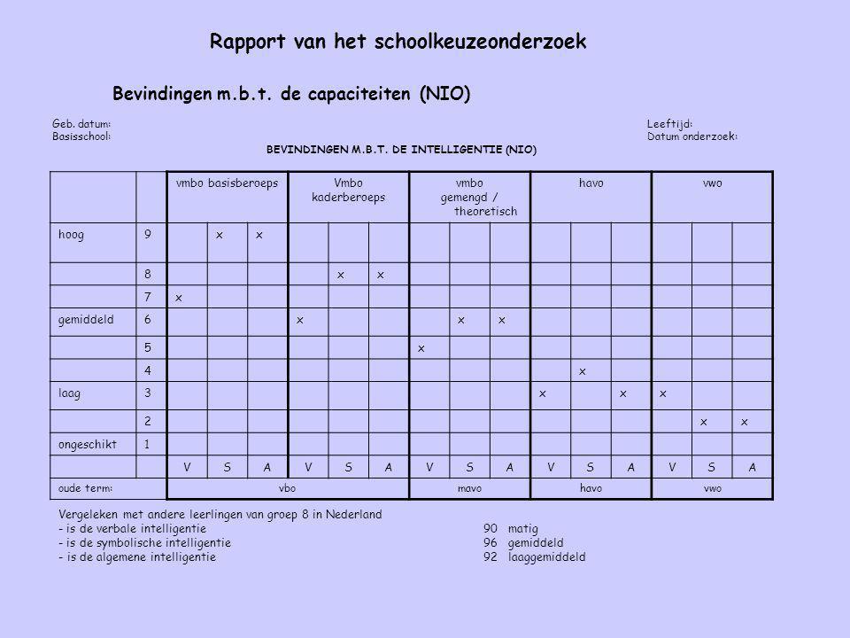 Rapport van het schoolkeuzeonderzoek Bevindingen m.b.t. de capaciteiten (NIO) G eb. datum:Leeftijd: Basisschool:Datum onderzoek: BEVINDINGEN M.B.T. DE