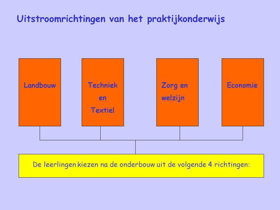 Uitstroomrichtingen van het praktijkonderwijs De leerlingen kiezen na de onderbouw uit de volgende 4 richtingen: EconomieZorg en welzijn Techniek en T
