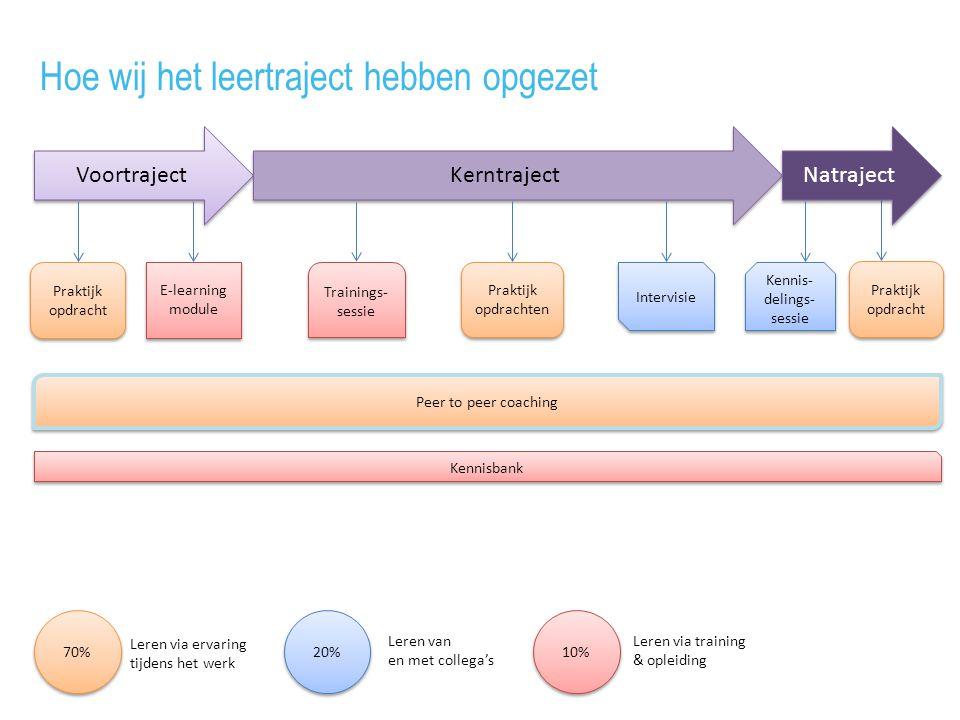 Voortraject Kerntraject Natraject 70% 10% 20% Leren via ervaring tijdens het werk Leren van en met collega's Leren via training & opleiding E-learning