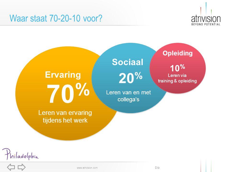 Dia www.atrivision.com Waar staat 70-20-10 voor? 70 % 20 % 10 % Ervaring Leren van ervaring tijdens het werk Sociaal Opleiding Leren van en met colleg