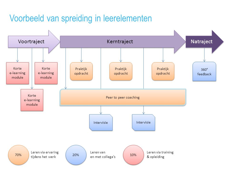 Voortraject Kerntraject Natraject Korte e-learning module Korte e-learning module 70% 10% 20% Leren via ervaring tijdens het werk Leren van en met col