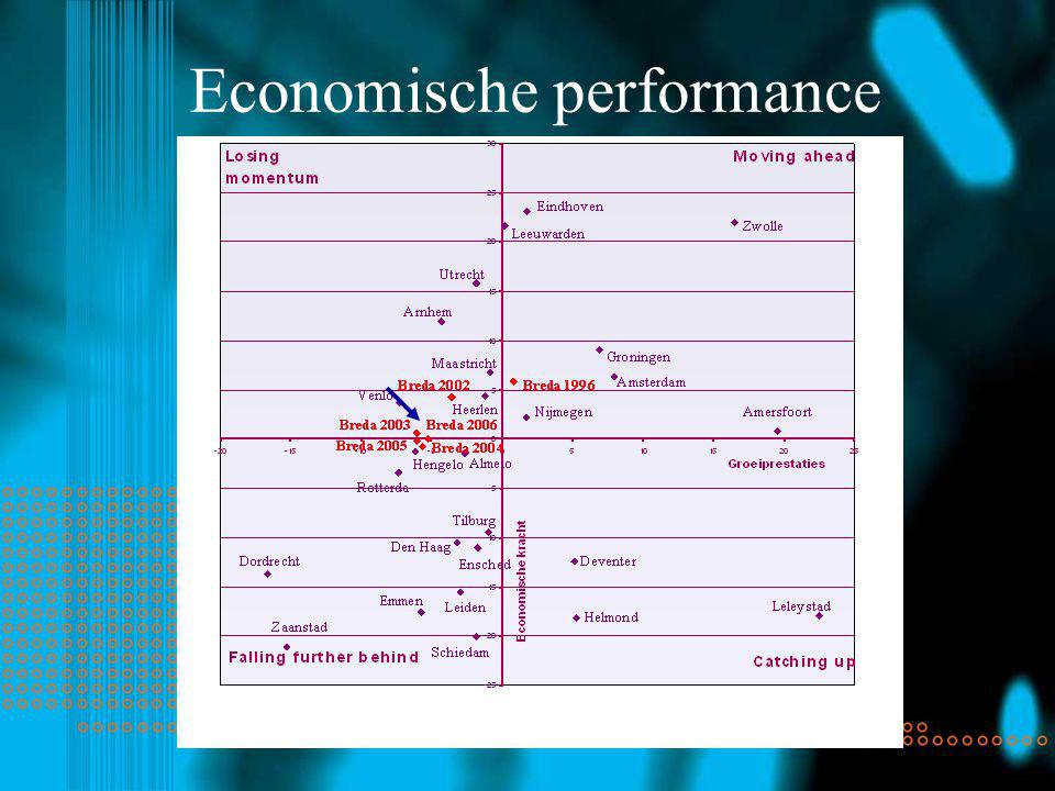Economische performance