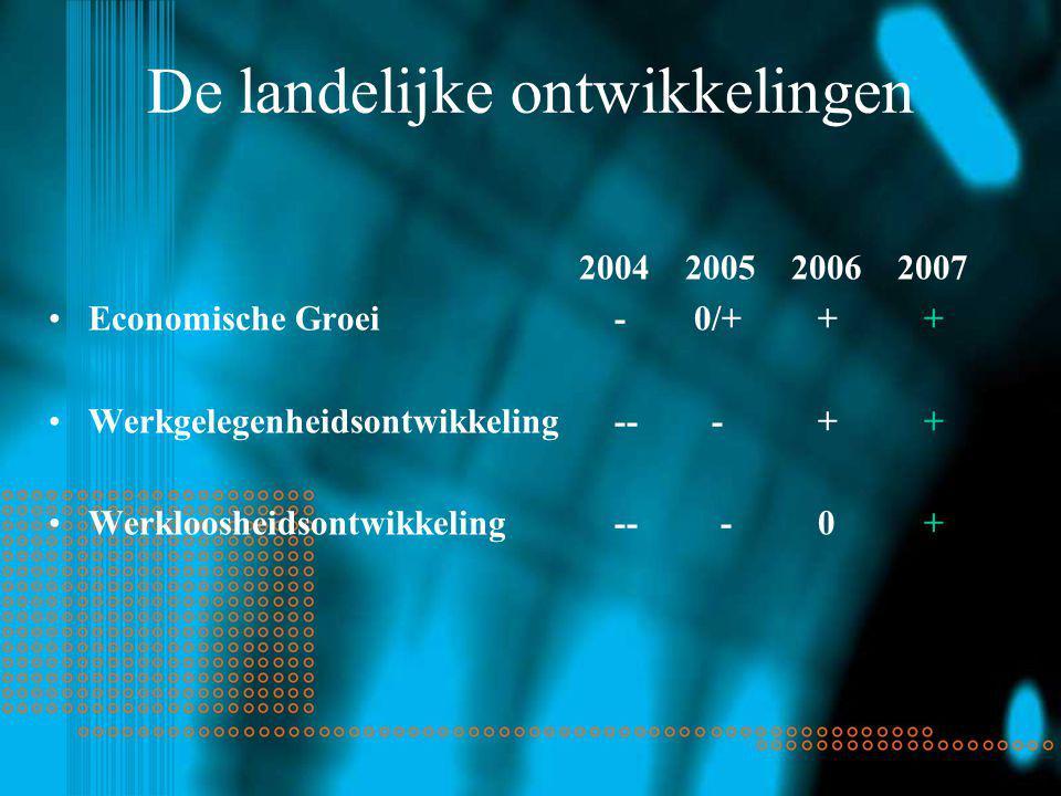 De landelijke ontwikkelingen 2004200520062007 Economische Groei - 0/+ + + Werkgelegenheidsontwikkeling -- - + + Werkloosheidsontwikkeling -- - 0 +