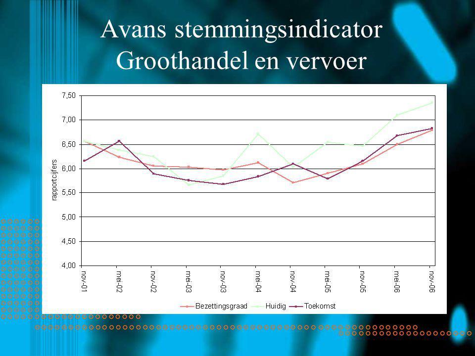 Avans stemmingsindicator Groothandel en vervoer