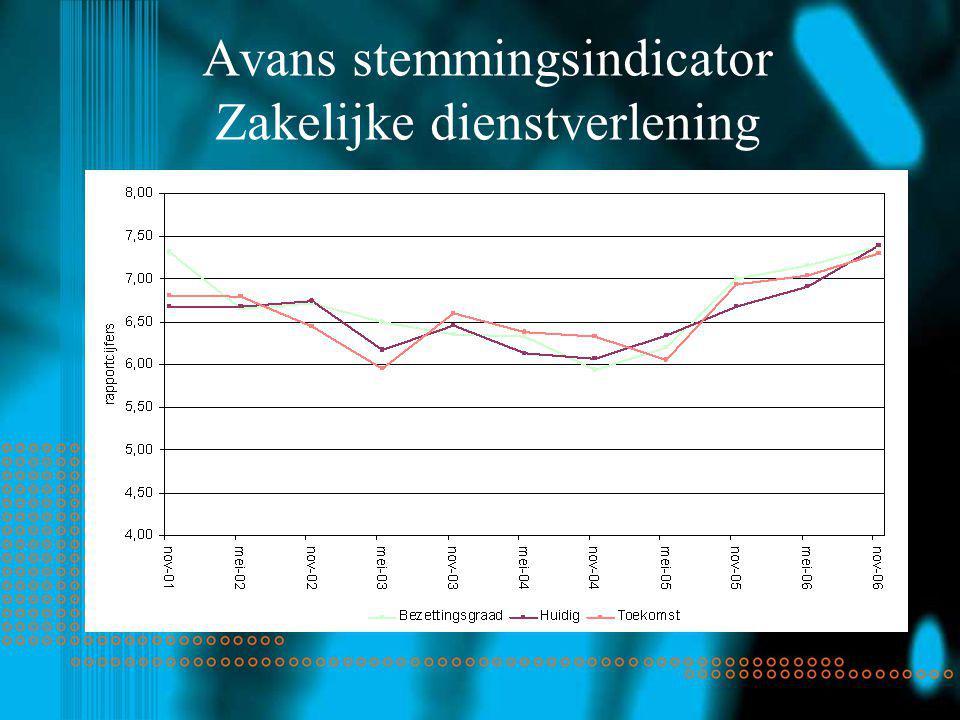 Avans stemmingsindicator Zakelijke dienstverlening