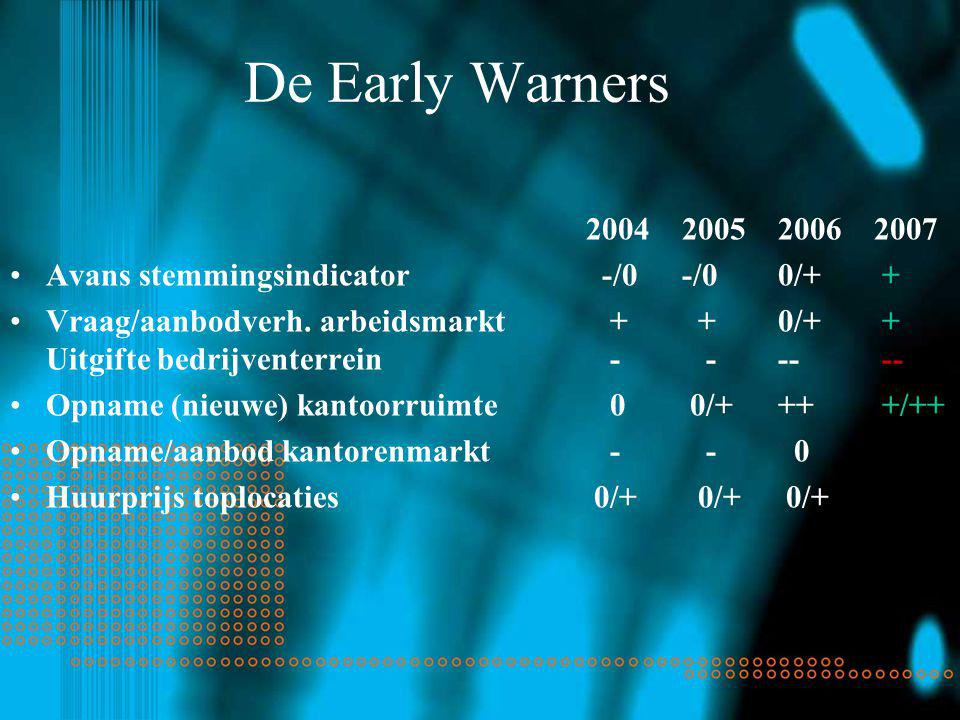 De Early Warners 2004200520062007 Avans stemmingsindicator -/0-/00/+ + Vraag/aanbodverh.