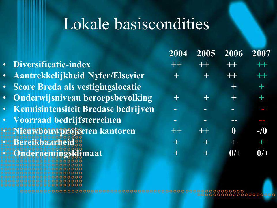 Lokale basiscondities 2004200520062007 Diversificatie-index ++ ++ ++ ++ Aantrekkelijkheid Nyfer/Elsevier + + ++ ++ Score Breda als vestigingslocatie + + Onderwijsniveau beroepsbevolking + + + + Kennisintensiteit Bredase bedrijven - - - - Voorraad bedrijfsterreinen - - -- -- Nieuwbouwprojecten kantoren ++ ++ 0 -/0 Bereikbaarheid + + + + Ondernemingsklimaat + + 0/+ 0/+
