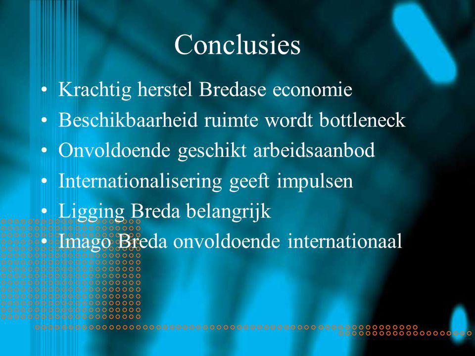 Conclusies Krachtig herstel Bredase economie Beschikbaarheid ruimte wordt bottleneck Onvoldoende geschikt arbeidsaanbod Internationalisering geeft impulsen Ligging Breda belangrijk Imago Breda onvoldoende internationaal