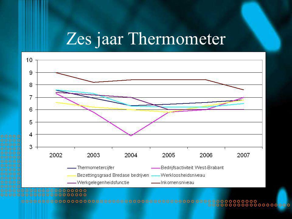Zes jaar Thermometer