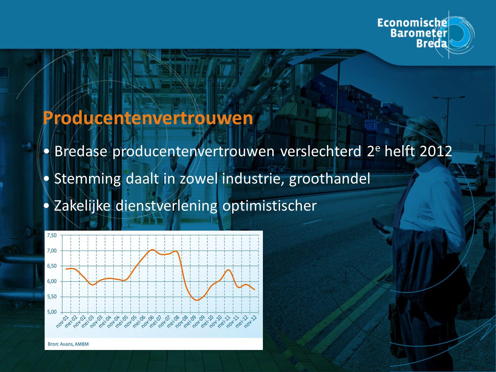 Producenten vertrouwen Bredase producentenvertrouwen verslechterd 2 e helft 2012 Producentenvertrouwen Stemming daalt in zowel industrie, groothandel Zakelijke dienstverlening optimistischer