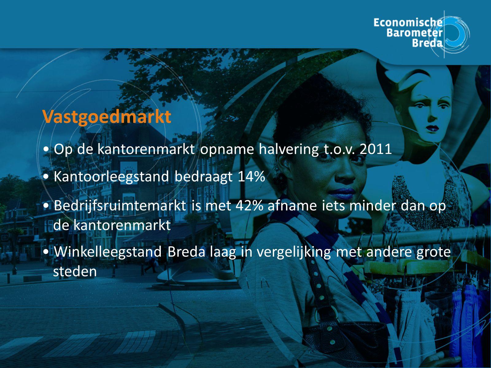 Consumente nvertrouwen Op de kantorenmarkt opname halvering t.o.v.